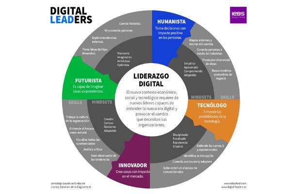 Qué es el liderazgo exponencial y cuales son las características del líder digital del futuro - digital leaders