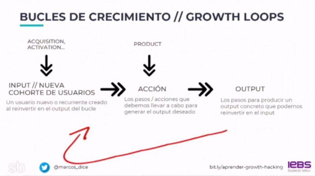 Que son los Viral Growth Loops: Ventajas y Ejemplos de Growth Loops - growth loop 1024x572