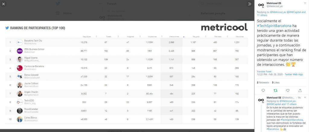 BarcelonaTechSpirit: éxito rotundo de IEBS en la difusión del evento del año - metricool 1024x440