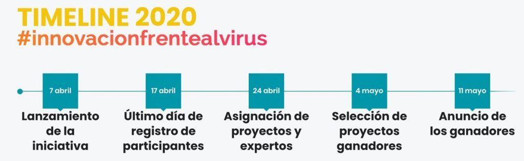 IEBS se suma a la iniciativa tecnológica #InnovacionFrenteAlVirus - timeline proyecto 1024x316