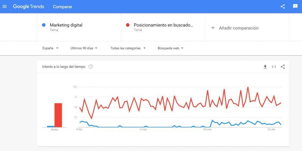Google Trends: qué es y cómo utilizarlo en una estrategia SEO - seo sem 1024x514