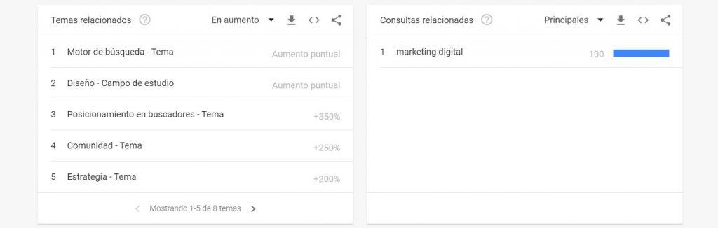 Google Trends: qué es y cómo utilizarlo en una estrategia SEO - temas relacionados google 1024x326