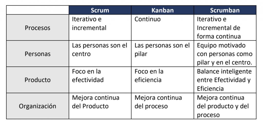 ¿Qué es el Scrumban? Definición y tipos - qué es scrumban 1024x491