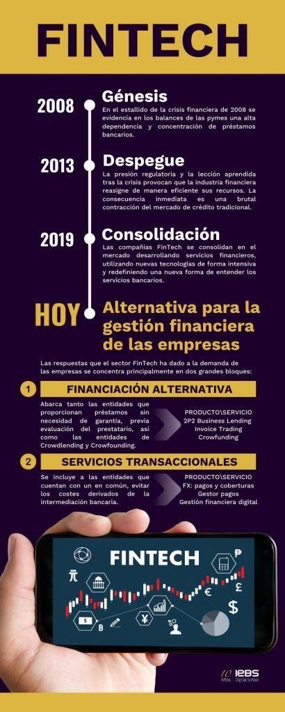 Qué es el Fintech, definición, sectores y ejemplos de startups - Classic Gold and Black Infographics 410x1024