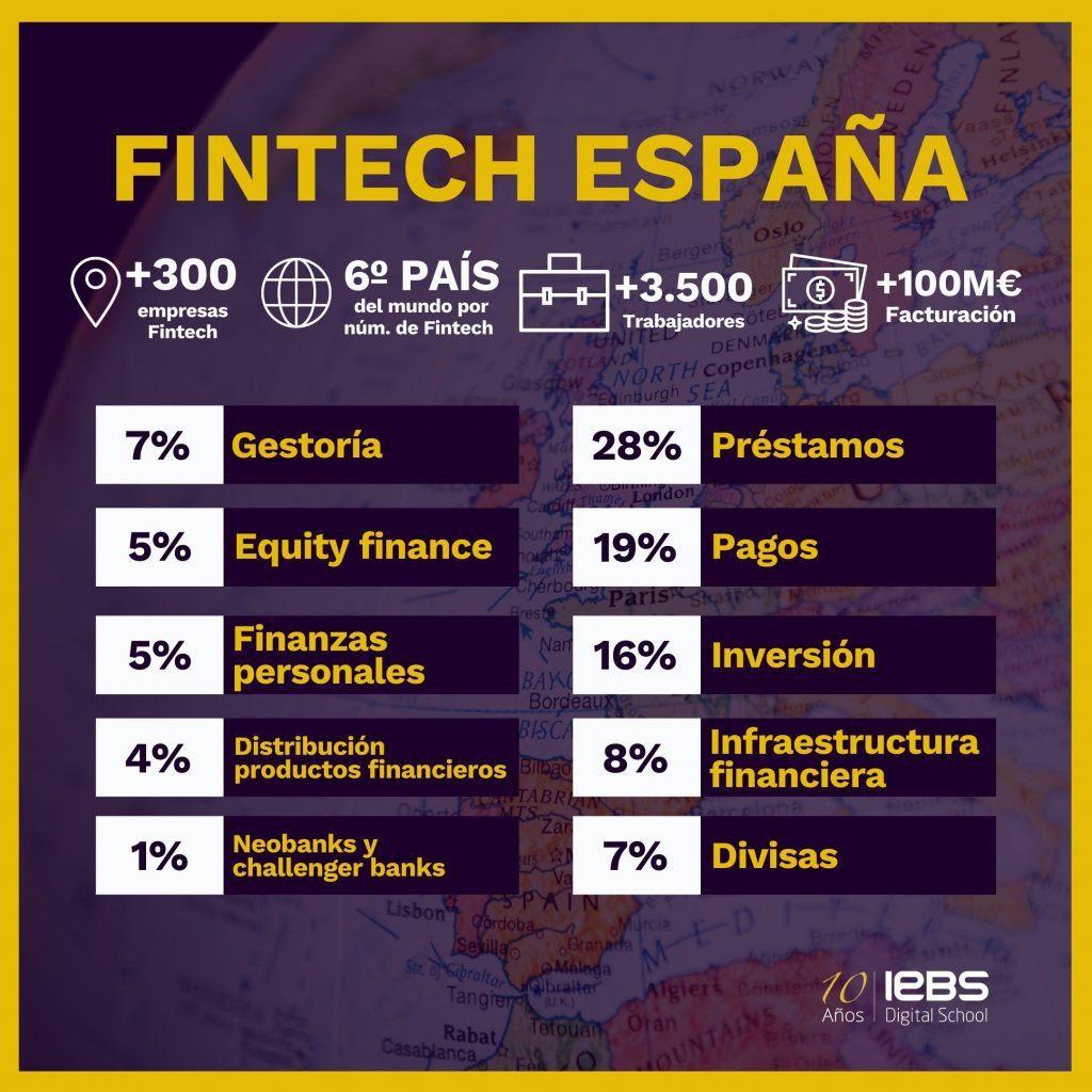 Qué es el Fintech, definición, sectores y ejemplos de startups - Fintech Espana 1024x1024