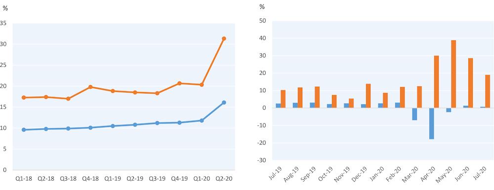 Previsiones y tendencias para emprendedores y Startups en 2021 - retail