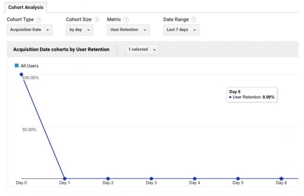 Cómo hacer un análisis de cohorte en Google Analytics para segmentar mejor tu tráfico - Cohortes Google Analytics 1 1024x660
