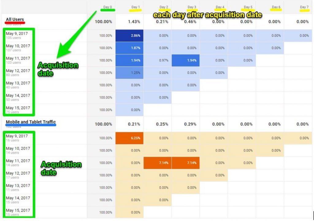 Cómo hacer un análisis de cohorte en Google Analytics para segmentar mejor tu tráfico - Cohortes Google Analytics 1024x719