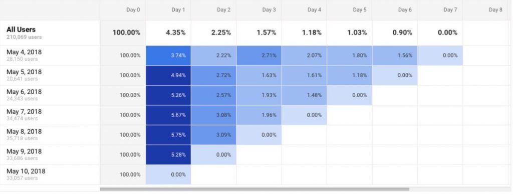 Cómo hacer un análisis de cohorte en Google Analytics para segmentar mejor tu tráfico - cohortes analytics 1024x391