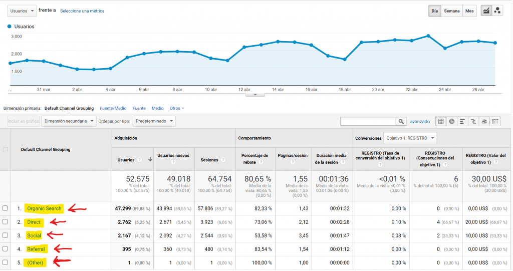As 15 métricas mais importantes em Marketing Digital - CANAIS 1024x541