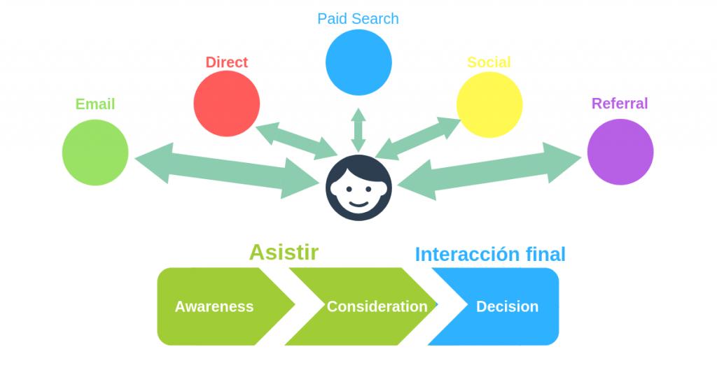 Qué es el modelo de atribución en  Marketing y para qué sirve - Modelo de Atribucion Blog en I´M 1024x536