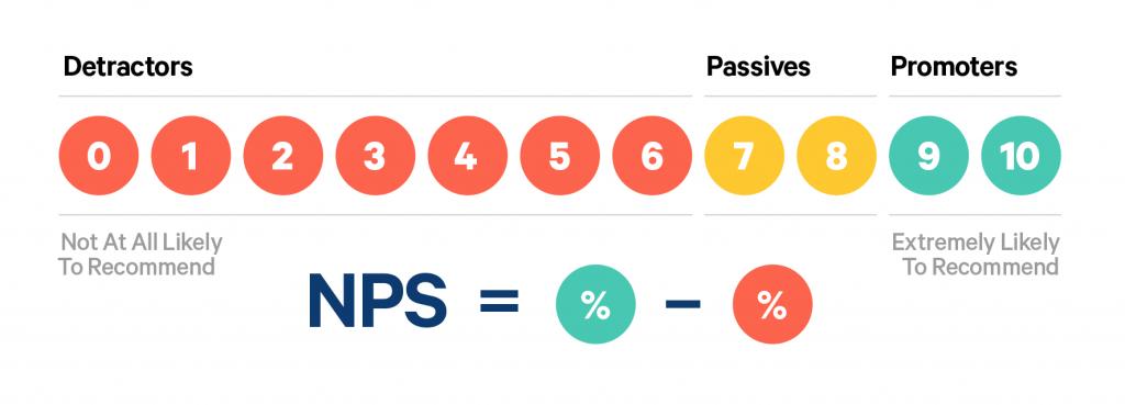 As 15 métricas mais importantes em Marketing Digital - NPS 1024x369