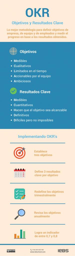 Qué son los OKR's: la metodología que usa Google para sus empleados - OKR 301x1024