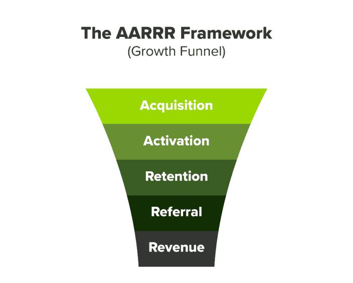 AARRR Funnel: Métricas Pirata para tu Startup  [Infografía] - aarrr
