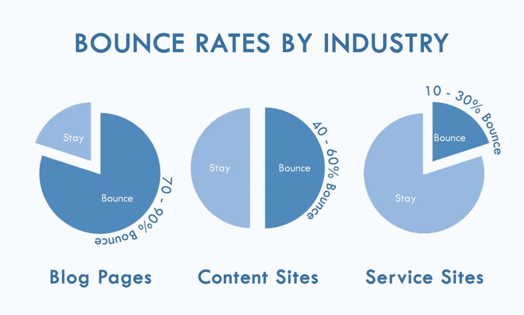 As 15 métricas mais importantes em Marketing Digital - indústria de taxa de rejeição 1024x616