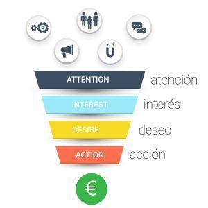 Qué es el modelo AIDA en Marketing y cómo aplicarlo - el modelo AIDA 300x300