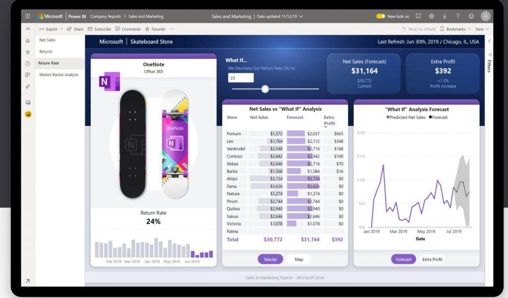 10 herramientas de Business Intelligence imprescindibles - herramientas de business intelligence 1024x600