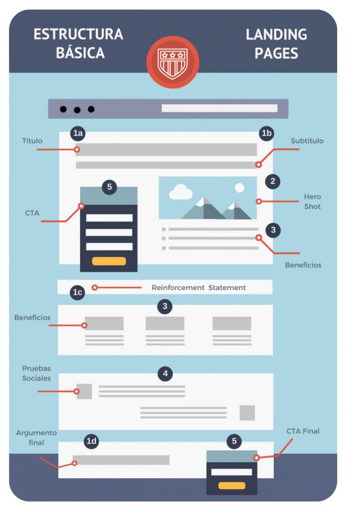 Ejemplos de Landing Page ¿Cómo crear una? - image 697x1024