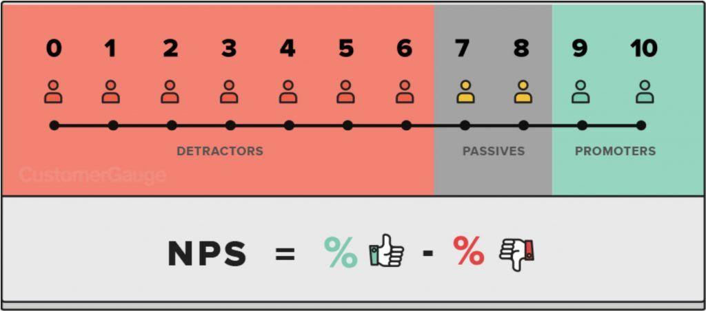 Net Promoter Score: qué es el NPS y cómo se calcula - que es NPS 1024x452