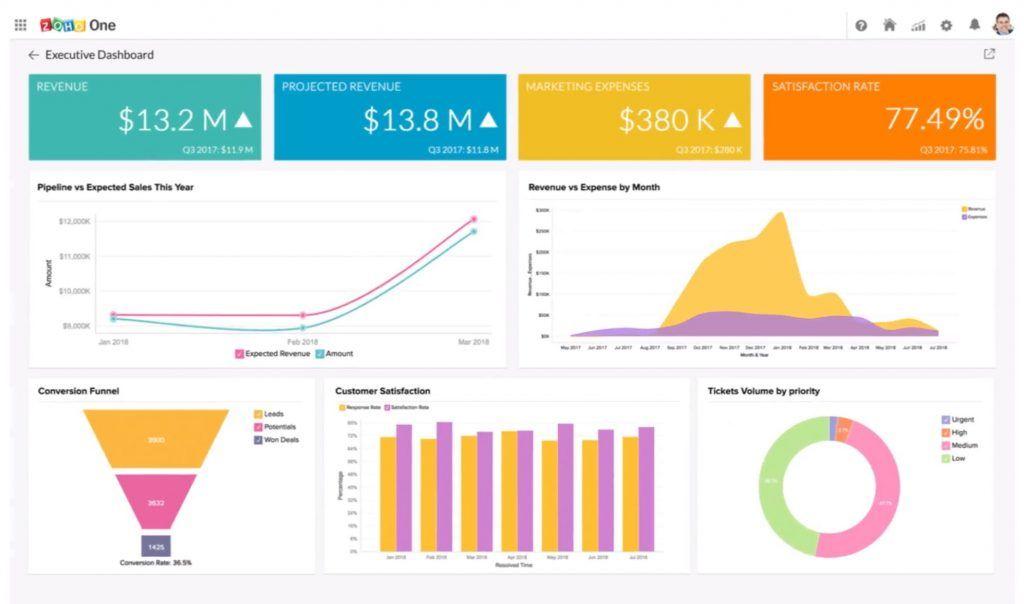 10 herramientas de Business Intelligence imprescindibles - zoho 1 1024x604