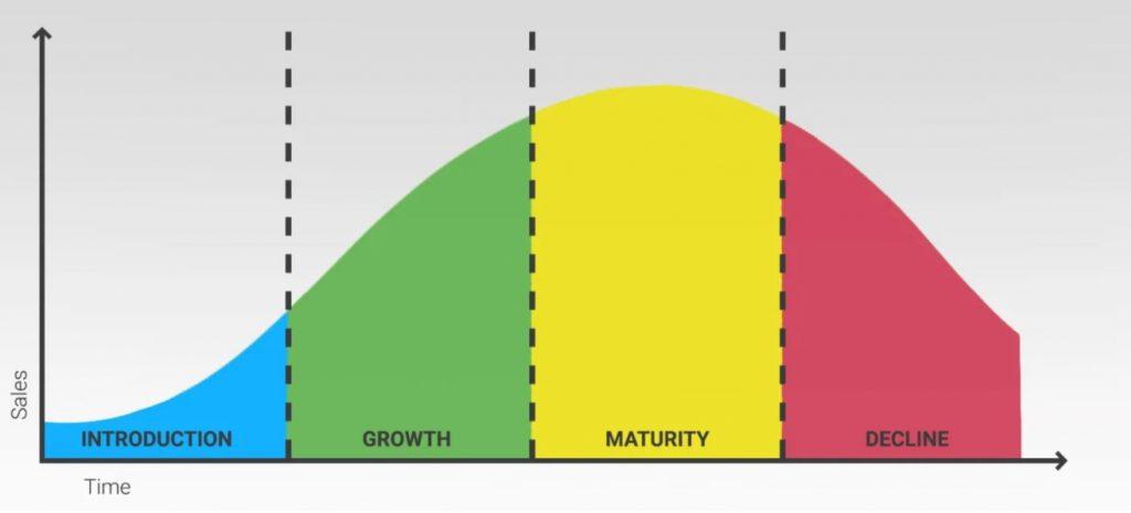 Cómo trabajar las etapas del ciclo de vida del producto o lifecycle en Marketing - ciclo de vida del producto 1024x465