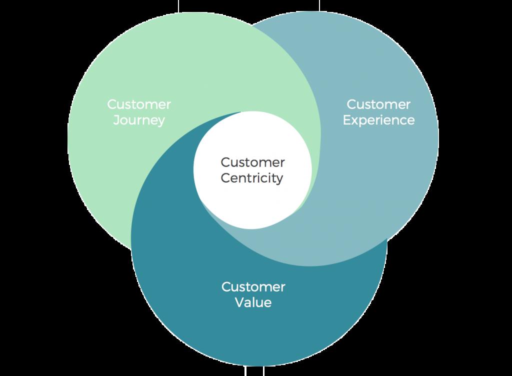 Estrategia Customer Centric: Qué es y por qué es tan importante