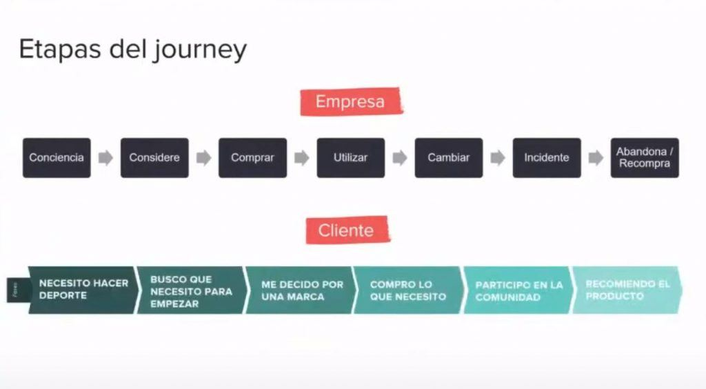 Cómo hacer tu propio Customer Journey Map desde cero - customer journey 1024x564