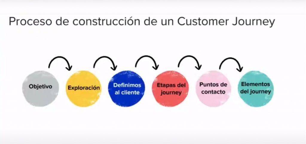 Cómo hacer tu propio Customer Journey Map desde cero - customer journey map 2 1024x484