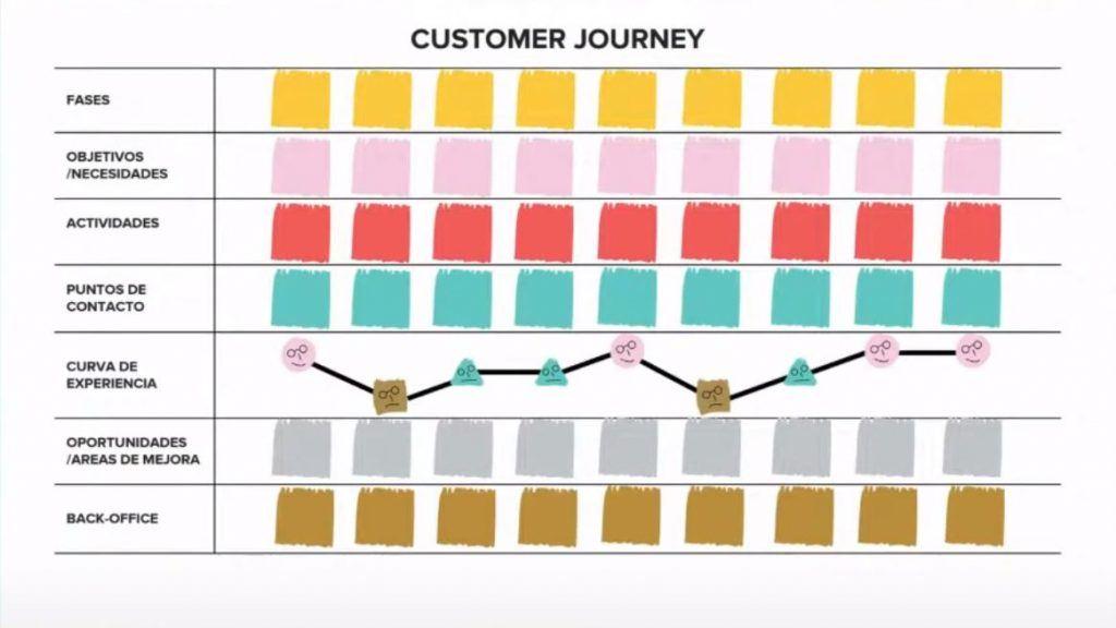 Cómo hacer tu propio Customer Journey Map desde cero - fases journey 1024x576