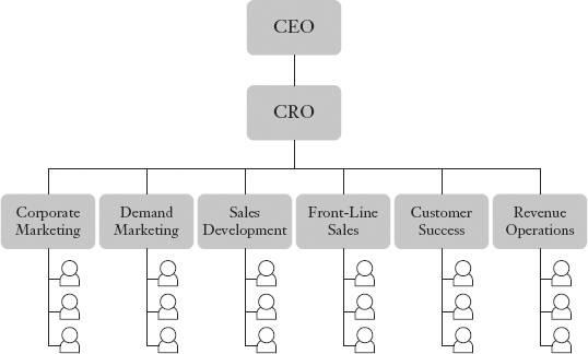 Qué es el Chief Revenue Officer: funciones y salario - image 1
