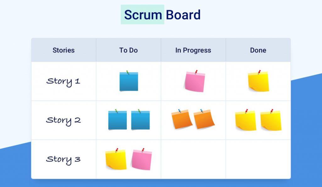 Scrum Board: qué es y cómo hacer uno - scrum board 1024x597