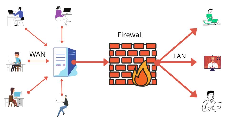 Conoce las herramientas de ciberseguridad para proteger tu empresa - Firewall 1024x512