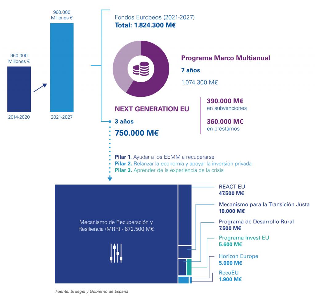 Qué son y cómo aprovechar los fondos europeos Next Generation [Guía] - NextGeneration 1024x977