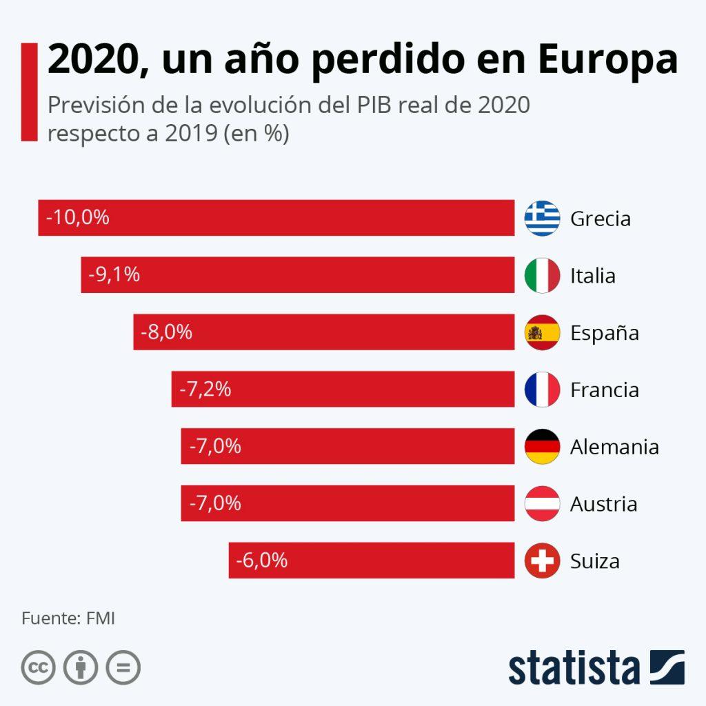Qué son y cómo aprovechar los fondos europeos Next Generation [Guía] - covid crisis 1024x1024