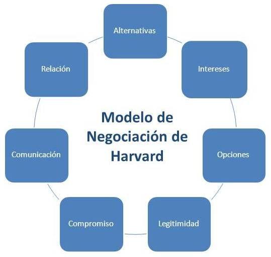 Cómo negociar online [Guía completa] - elementos negociacion harvard