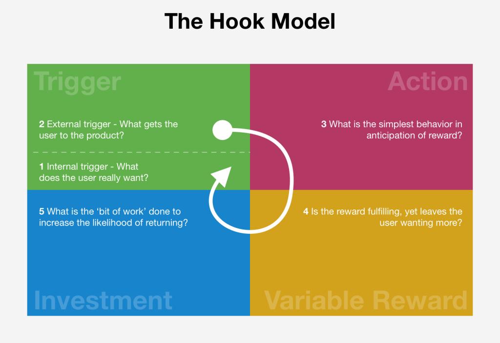 Gamification: qué es la Gamificación y cómo funciona - hook 1 1024x704