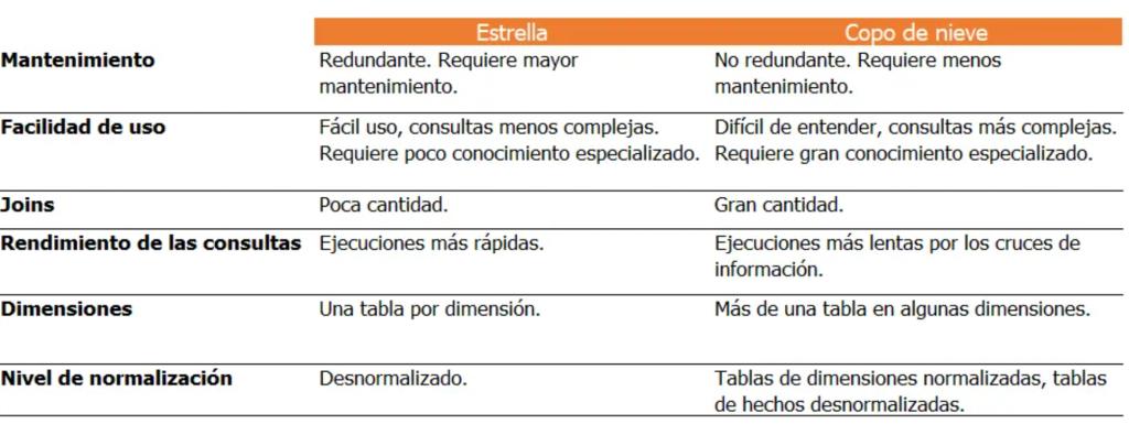 ¿Qué es el modelo de datos en Business Intelligence? - image 8 1024x385