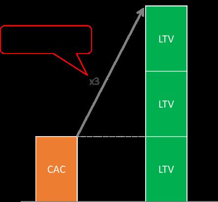 Qué son las unit economics y cuáles son las más importantes - LTV 3 CAC