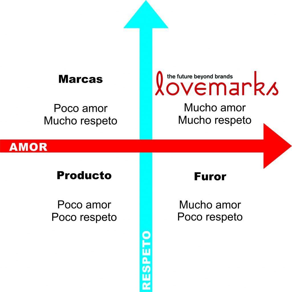 Qué es una lovemark y cómo hacer de tu marca algo irresistible - Lovemarks 1024x1024