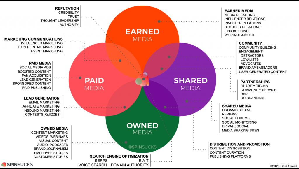 Qué es el Modelo PESO en Marketing y cómo implementarlo - PESO Model