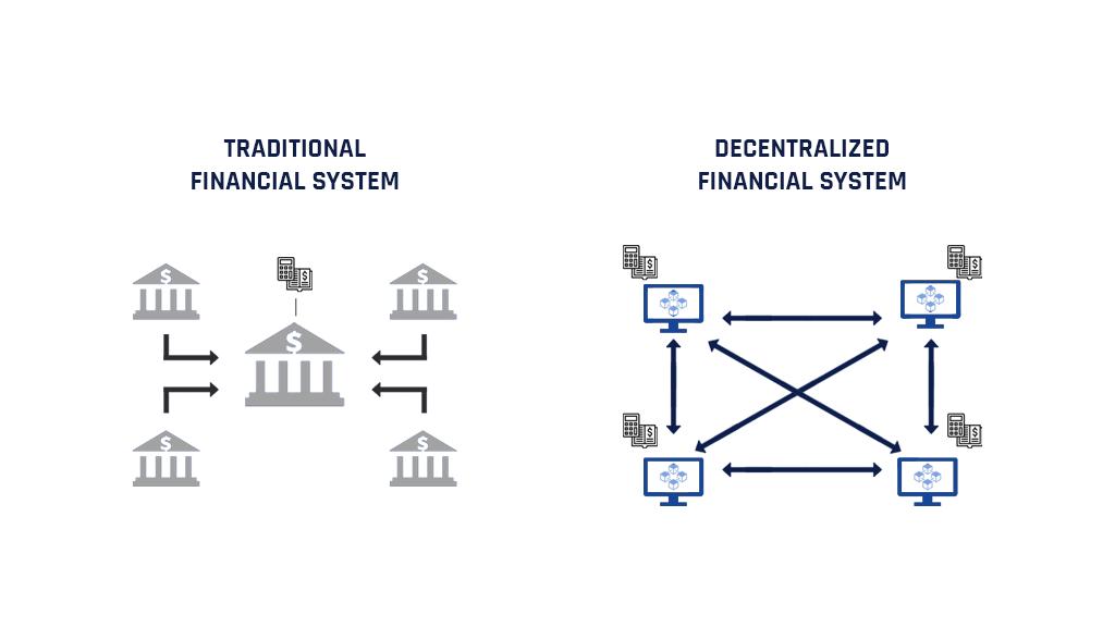 Qué son las finanzas descentralizadas - defi