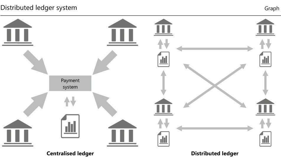 Que son las DLT y en que se diferencian de Blockchain - dlt payments