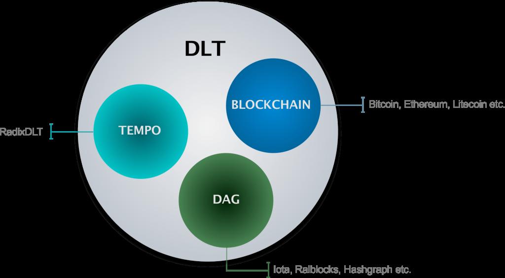 Que son las DLT y en que se diferencian de Blockchain - dltv vs blockchain 1024x564