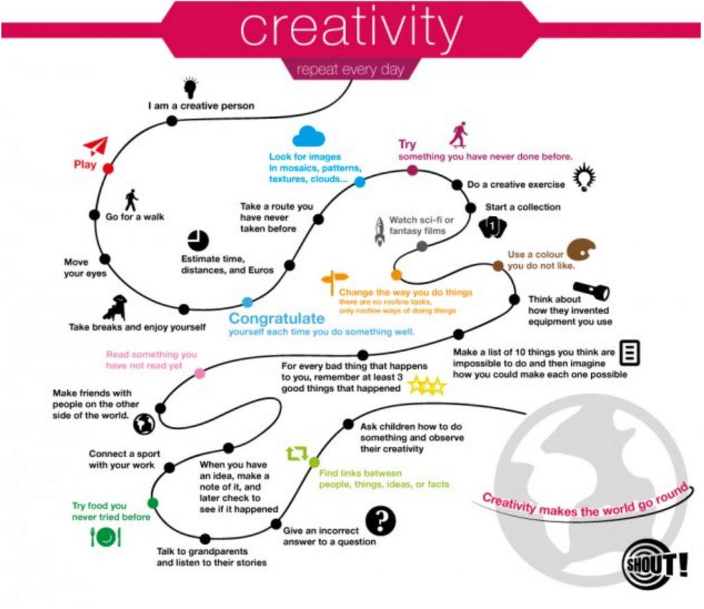 Creatividad en la empresa: Cómo solucionarlo todo con tu ingenio - fomentar la creatividad 1024x886