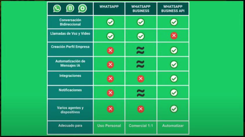 Cómo crear un Chatbot para Whatsapp paso a paso - image 17