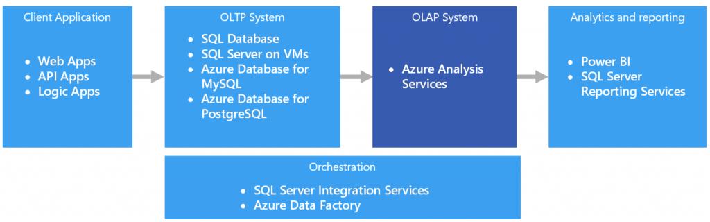 Qué es el proceso analítico en línea (OLAP) y para qué sirve - image 25 1024x320