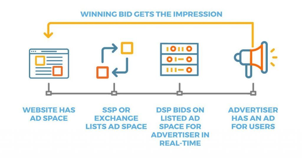Qué es el RTB Marketing o Real Time Bidding - real time bidding 1024x538