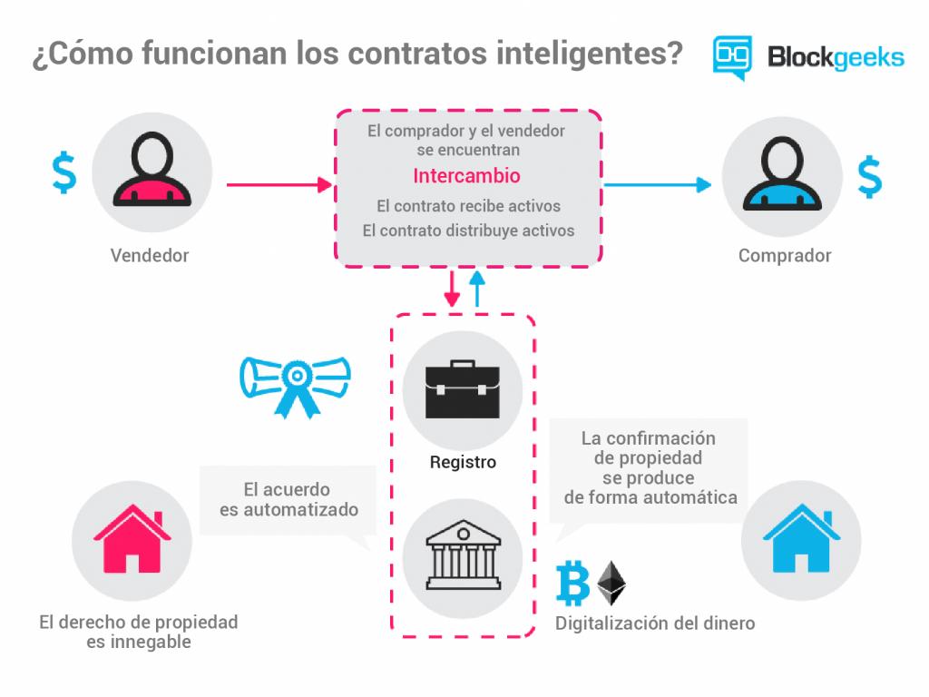 Qué son las finanzas descentralizadas - smart contract 1 1024x768