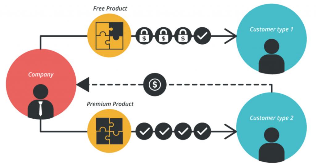 ¿Cuáles son los modelos de negocios digitales más utilizados? - Freemium 1024x540