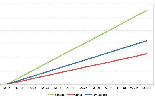 Qué es la escalabilidad y cómo implementarla en tu empresa o startup - modelo lineal
